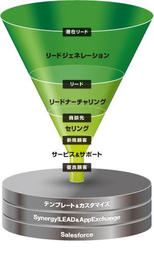 funnel-synergylead