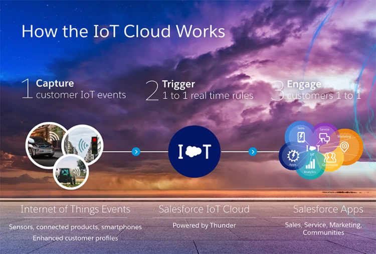 IOT CLOUD画面