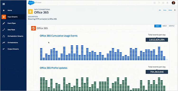 Office365のイベントデータのグラフ画面