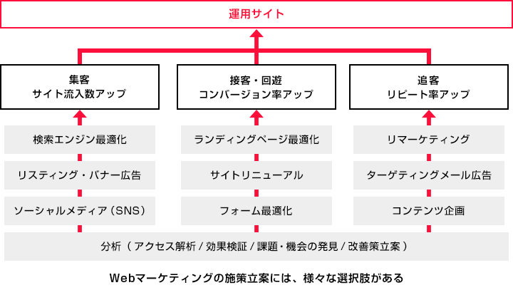 Webマーケティングの施策イメージ
