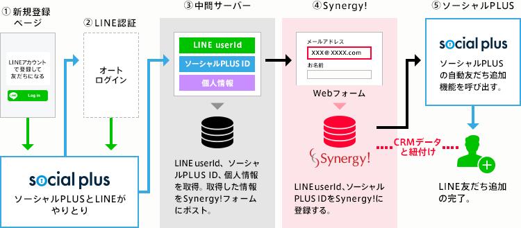 Synergy!とソーシャルPLUSの連携イメージ