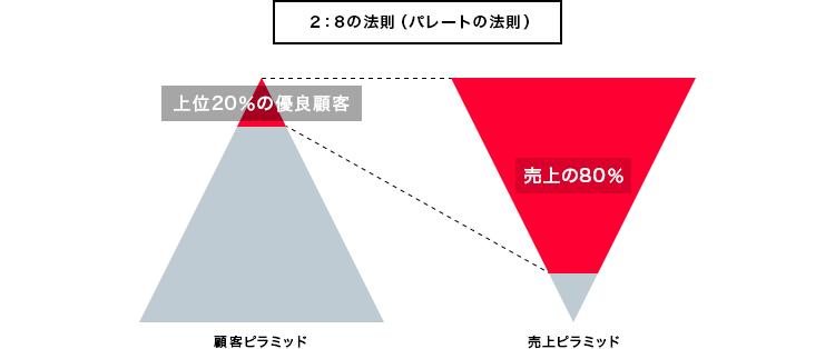 2:8の法則(パレートの法則)