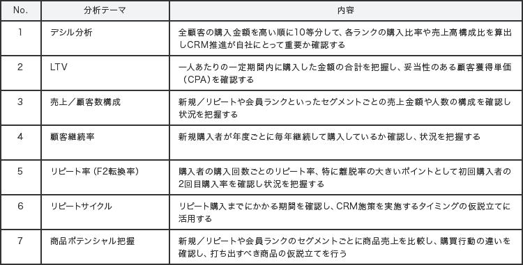 7つの分析テーマ