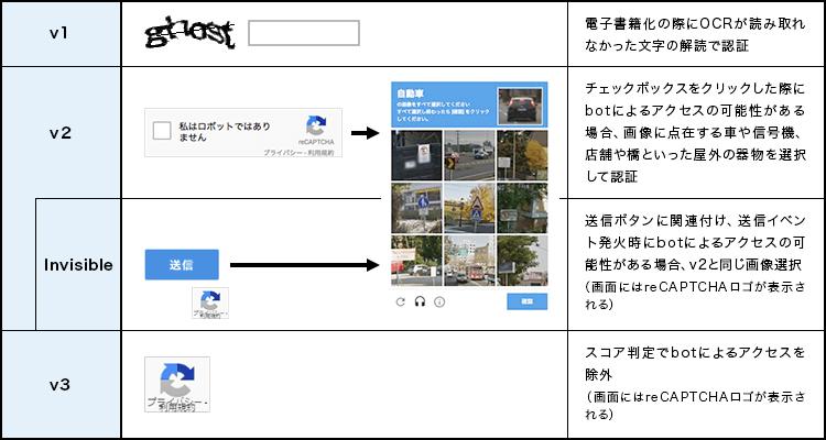 v3までのreCAPTCHAのバージョンと特徴