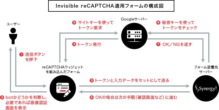 Invisible reCAPTCHA適用フォームの構成例