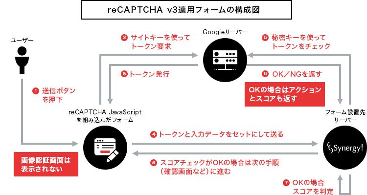 reCAPTCHA v3適用フォームの構成例