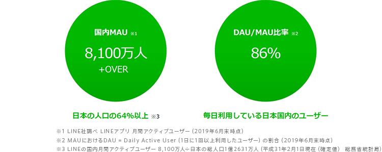 LINEの国内MAU、DAU/MAU比率