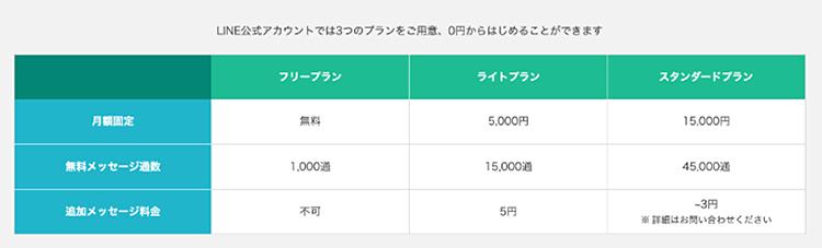 LINE公式アカウントの料金プラン