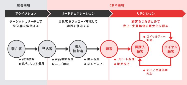 リテンションの説明図