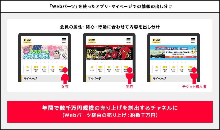 「Webパーツ」を使ったアプリ・マイページでの情報の出し分け