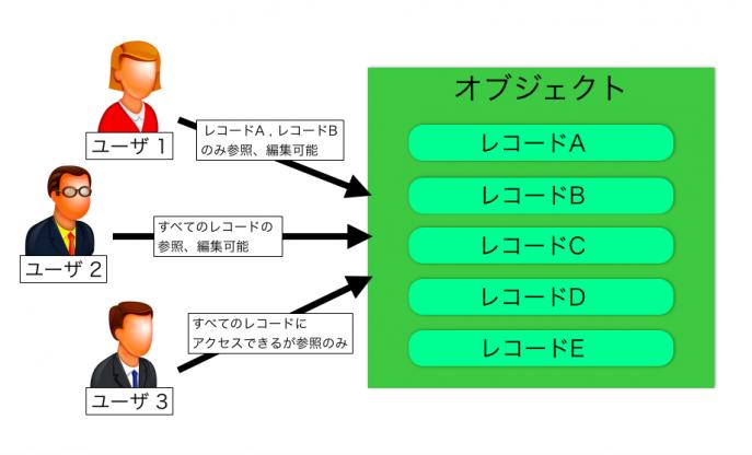 レコード単位のアクセス制限イメージ図