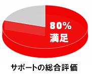 サポートの総合評価.png