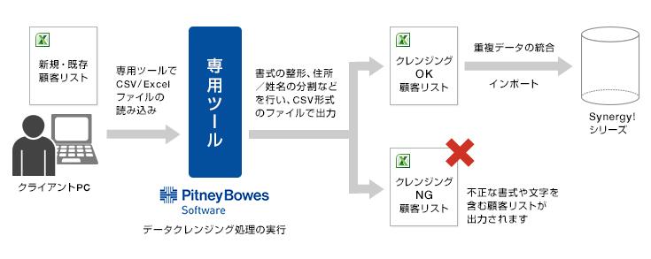 データクレンジングサービス.jpg