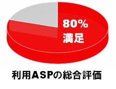 利用ASPの総合評価.png