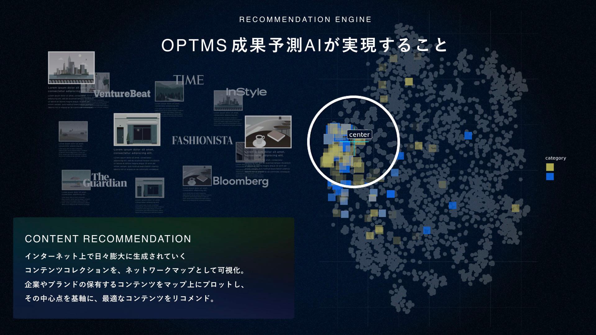 OPTMS成果予測AIが実現すること。CONTENT RECOMMENDATION。インターネット上で日々膨大に生成されていくコンテンツコレクションを、ネットワークマップとして可視化。企業やブランドの保有するコンテンツをマップ上にプロットし、その中心点を基軸に、最適なコンテンツをリコメンド。