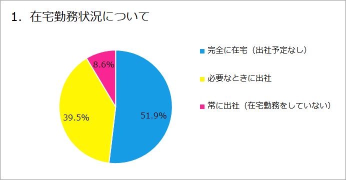グラフ:1. 在宅勤務状況について