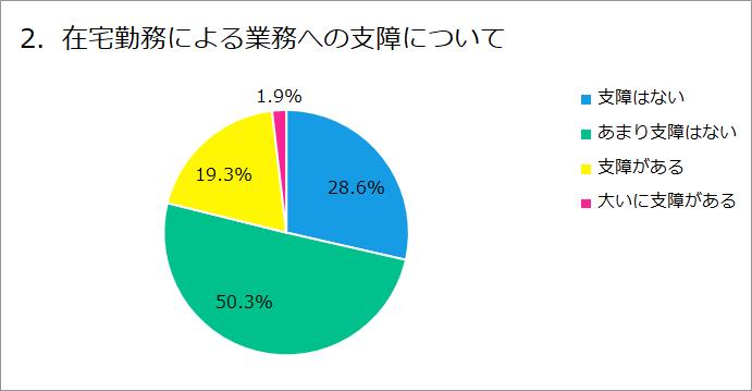 グラフ:2. 在宅勤務による業務への支障について