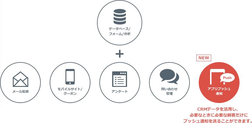 [NEW]アプリプッシュ通知~CRMデータを活用し、必要なときに必要な顧客だけにプッシュ通知を送ることができます。