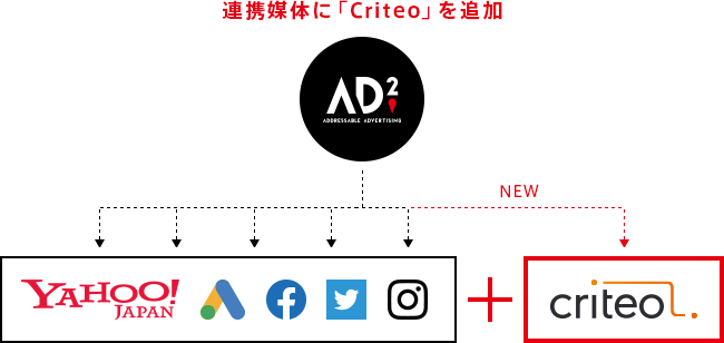 連携媒体に「Criteo」を追加