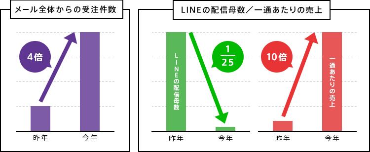 メールからの売上とLINE1通あたりの売上の図