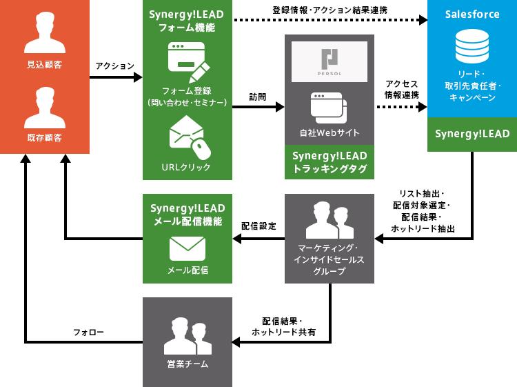 パーソルラーニング様の運用の概要図