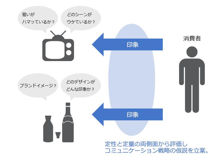 CM、商品については消費者の印象を定性と定量の両側面から評価し、コミュニケーション戦略の仮説を立案