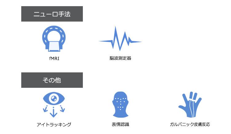 【ニューロ手法】fMRI・脳波測定器。【その他】アイトラッキング・表情認識・ガルバニック皮膚反応