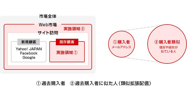 CRMデータを活用した2種類の広告配信