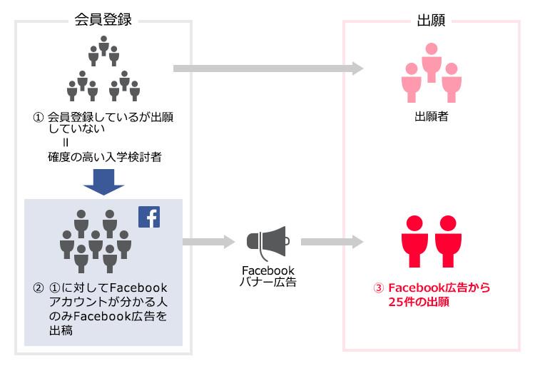 Facebookバナー広告を使った確度の高い入学検討者へのアプローチの仕組み