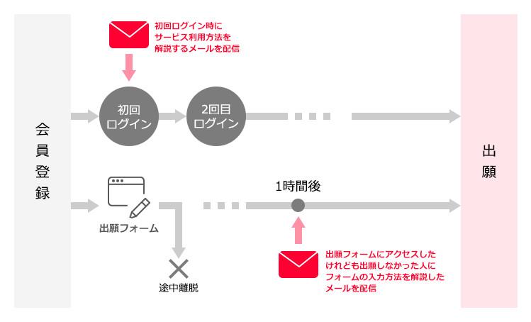 Synergy!のリターゲティングメールを使ってユーザーの状況に合わせた案内メールの配信の仕組み