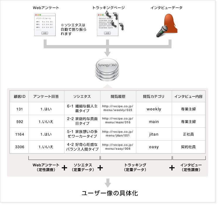 『ボブとアンジー』を題材にした、大阪ガス行動観察研究所とシナジーマーケティングの共同研究