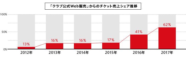 「クラブ公式Web販売」からのチケット売上シェア推移グラフ