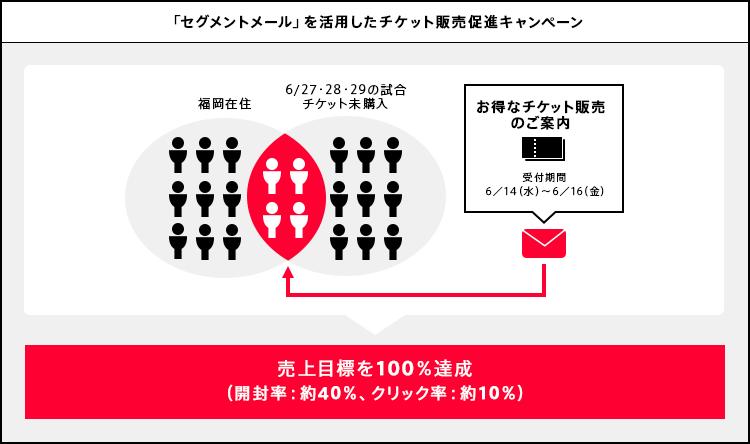 「セグメントメール」を活用したチケット販売促進キャンペーン。売上目標を100%達成