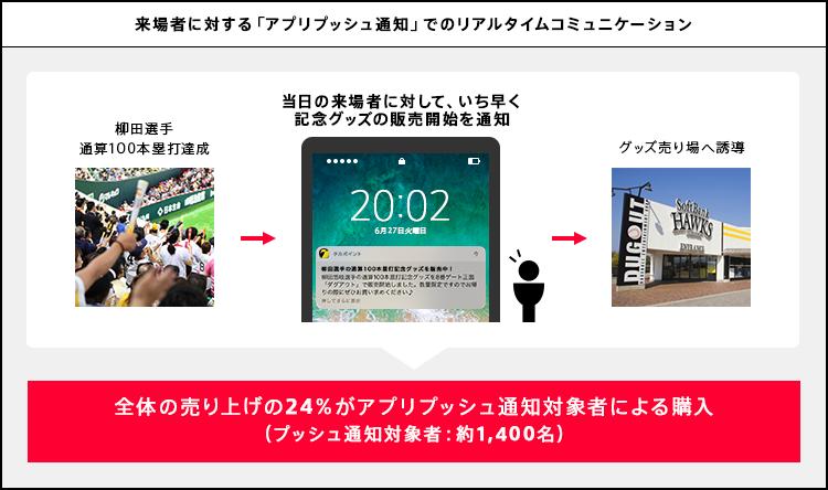 来場者に対する「アプリプッシュルウ地」でのリアルタイムコミュニケーション。全体の売り上げの24%がアプリプッシュ通知対象者による購入
