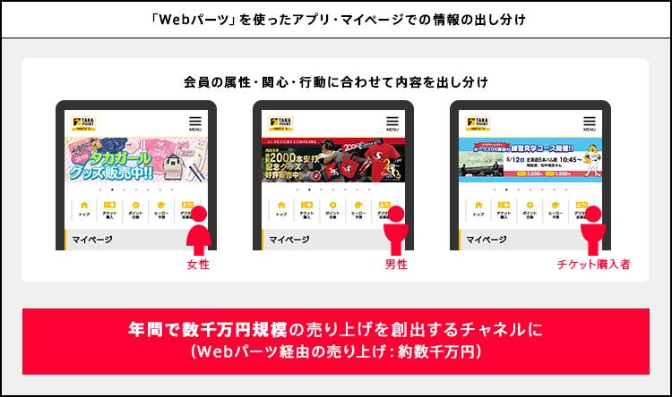 「Webパーツ」を使ったアプリ・マイページでの情報出しわけ。年間で数千万円規模の売り上げを創出するチャネルに