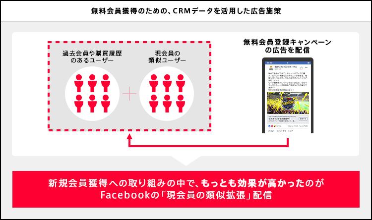 無料会員獲得のための、CRMデータを活用した広告施策。新規会員獲得への取り組みの中で、もっとも効果が高かったのがFacebookの「現会員の類似拡張」配信